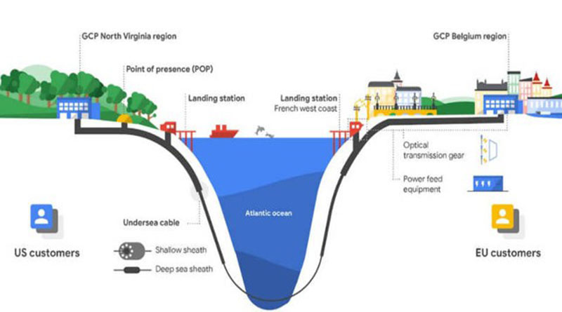 Google проведет собственный интернет-кабель через Атлантический океан